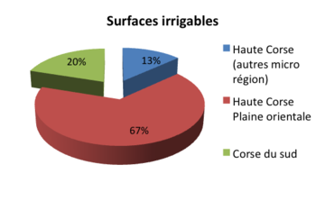 surface-irrigable-en-corse